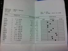 Health check: 28 March 2014